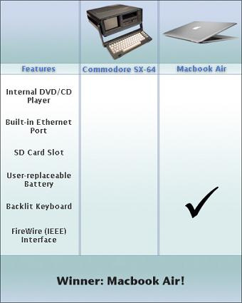 Macbook Air vs Commodore SX-64